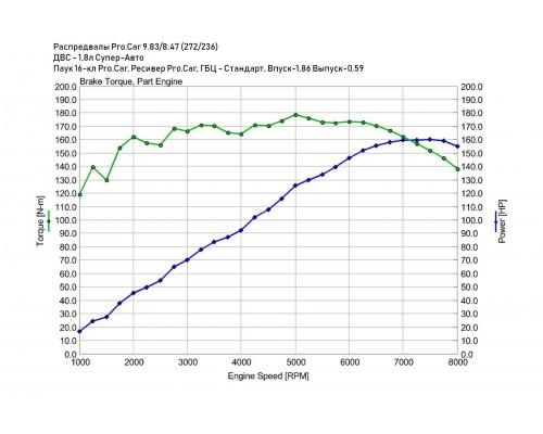 Распредвалы 2112 PRO.CAR 9,83/8,47 фаза 272/236